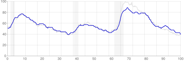 Pennsylvania monthly unemployment rate chart from 1990 to February 2019